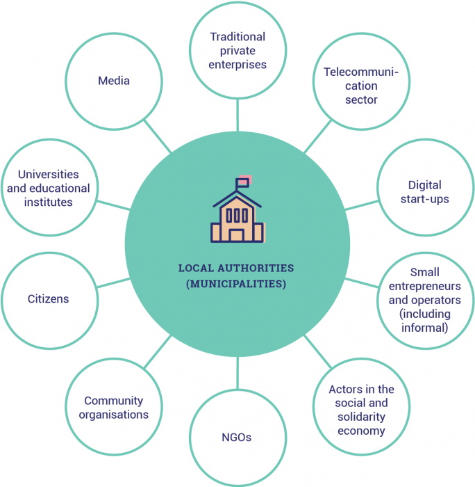 Mapping of the stakeholders involved, to be specified depending on the local context